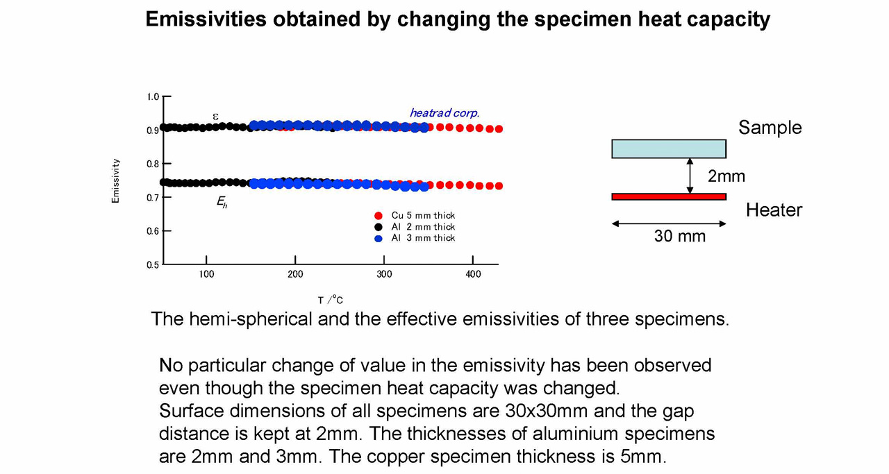 Emissivities obtained by changing the specimen heat capacity