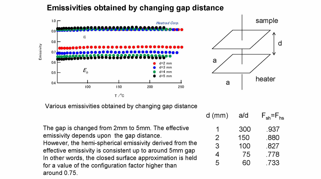 Emissivities obtained by changing gap distance